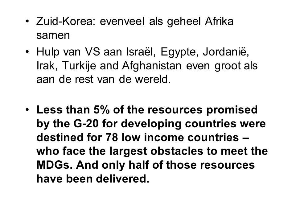 Zuid-Korea: evenveel als geheel Afrika samen Hulp van VS aan Israël, Egypte, Jordanië, Irak, Turkije and Afghanistan even groot als aan de rest van de wereld.
