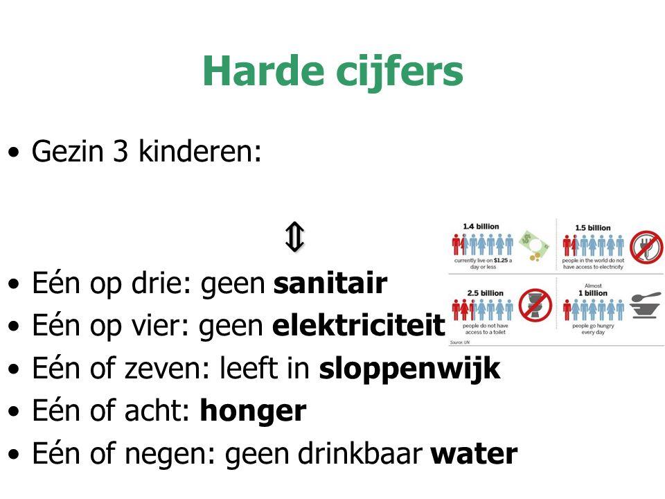 Harde cijfers Gezin 3 kinderen: ⇕ Eén op drie: geen sanitair Eén op vier: geen elektriciteit Eén of zeven: leeft in sloppenwijk Eén of acht: honger Eén of negen: geen drinkbaar water