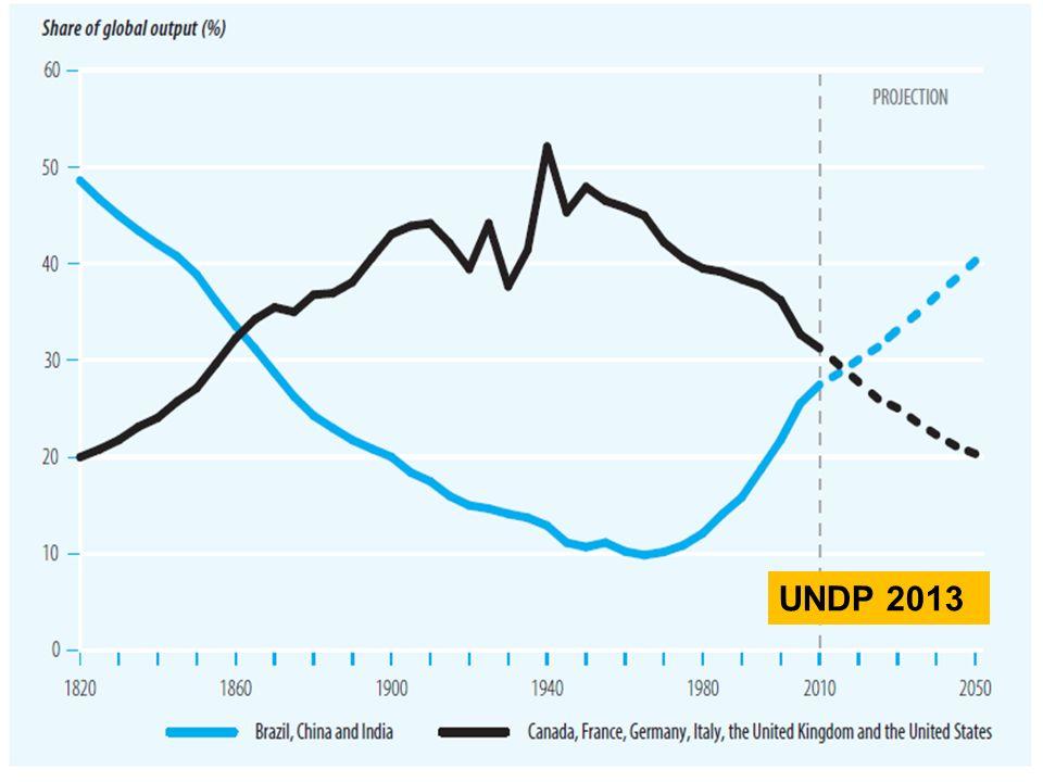 UNDP 2013