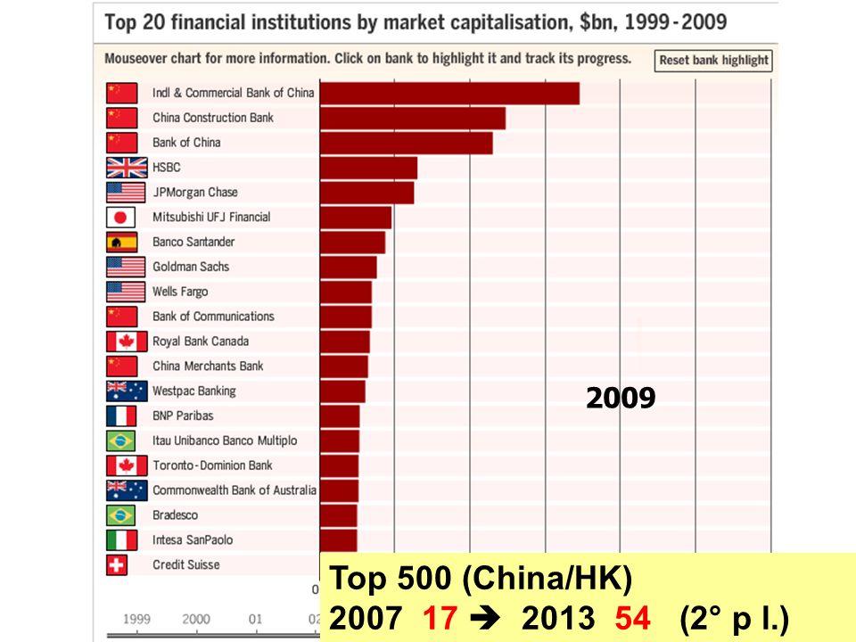2009 Top 500 (China/HK) 2007 17  2013 54 (2° p l.)