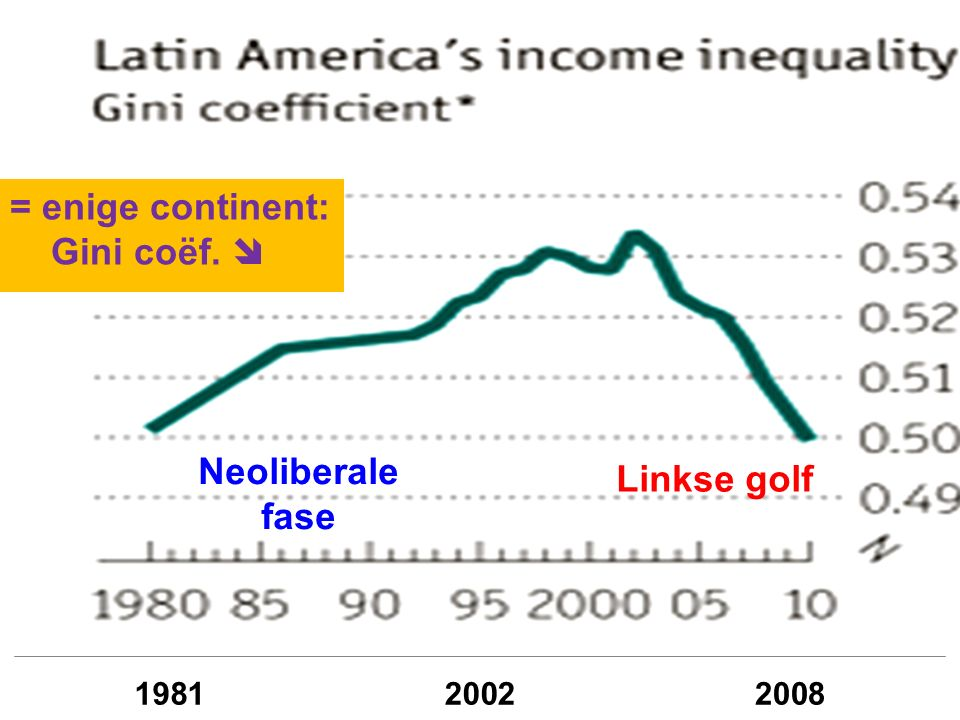 Neoliberale fase Linkse golf = enige continent: Gini coëf. 