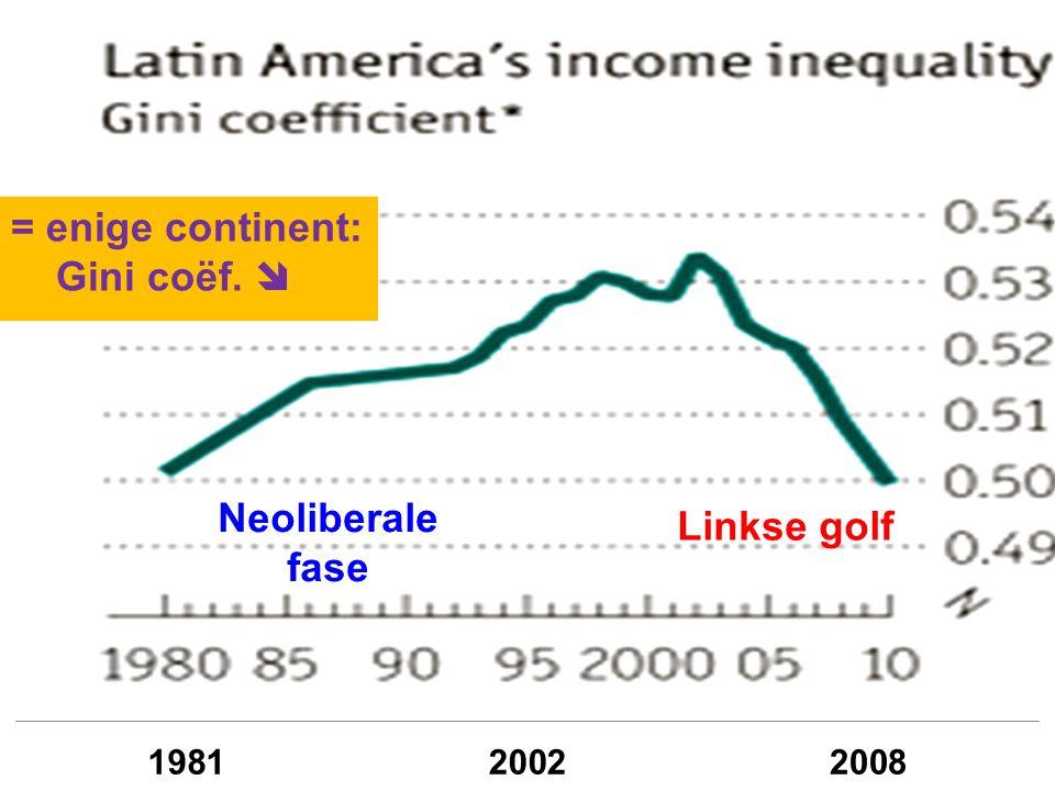 Neoliberale fase Linkse golf = enige continent: Gini coëf. 