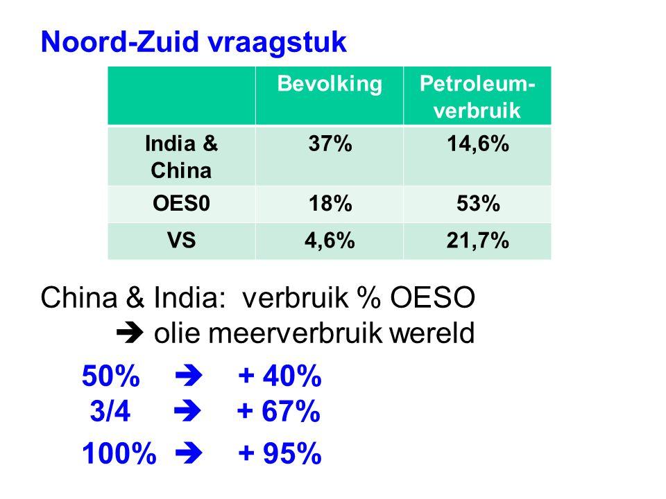 Noord-Zuid vraagstuk China & India: verbruik % OESO  olie meerverbruik wereld 50%  + 40% 3/4  + 67% 100%  + 95% BevolkingPetroleum- verbruik India & China 37%14,6% OES018%53% VS4,6%21,7%