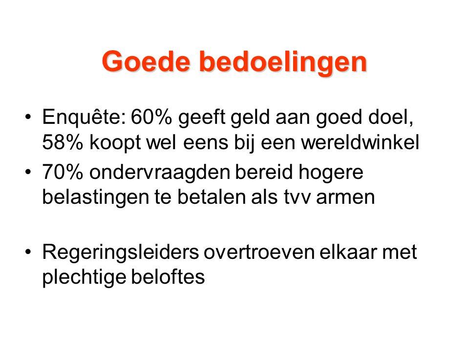 Goede bedoelingen Enquête: 60% geeft geld aan goed doel, 58% koopt wel eens bij een wereldwinkel 70% ondervraagden bereid hogere belastingen te betalen als tvv armen Regeringsleiders overtroeven elkaar met plechtige beloftes