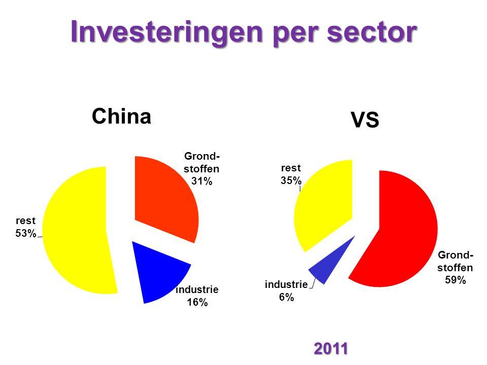 Investeringen per sector 2011