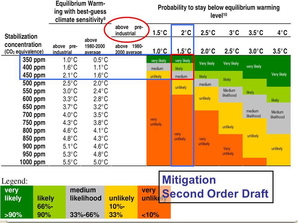 FOD VOLKSGEZONDHEID, VEILIGHEID VAN DE VOEDSELKETEN EN LEEFMILIEU 8 Mitigation Second Order Draft
