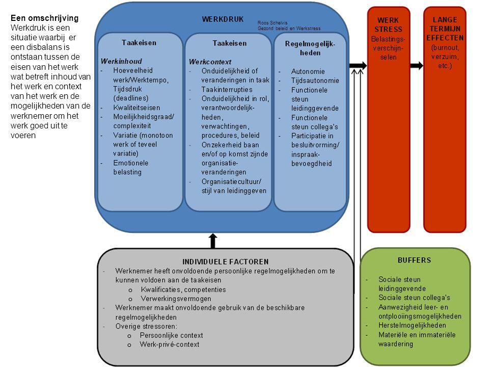 11 Een omschrijving Werkdruk is een situatie waarbij er een disbalans is ontstaan tussen de eisen van het werk wat betreft inhoud van het werk en context van het werk en de mogelijkheden van de werknemer om het werk goed uit te voeren Roos Schelvis Gezond beleid en Werkstress