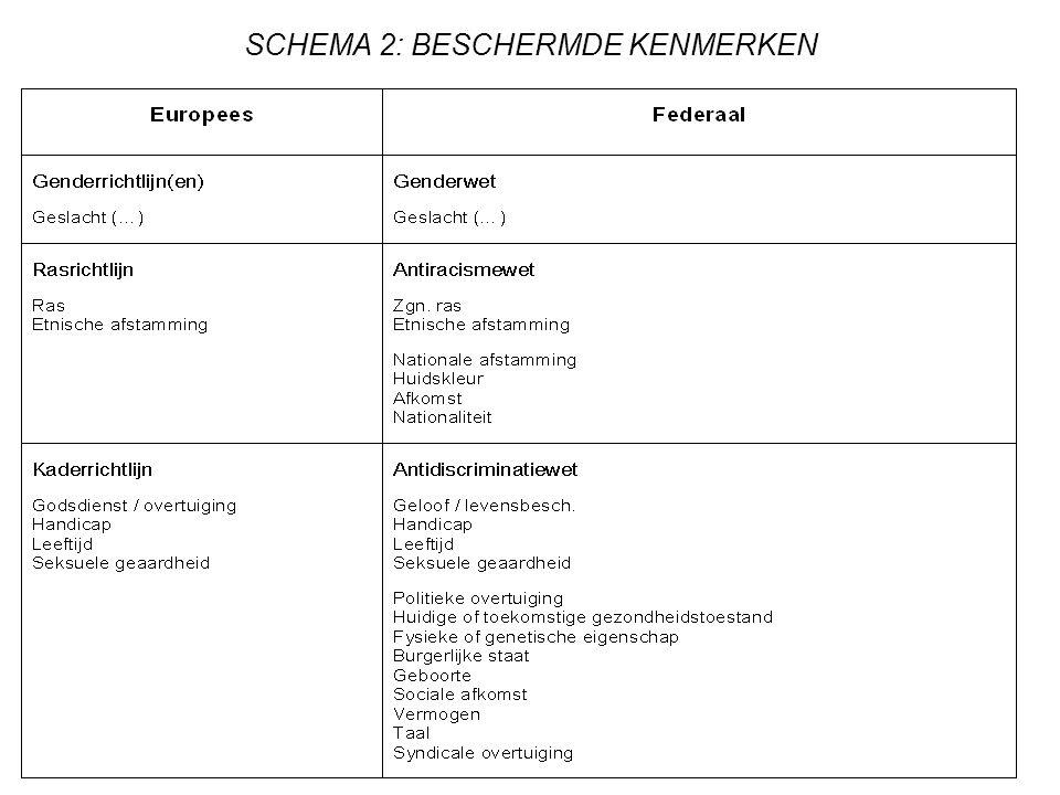 SCHEMA 3: TOEPASSINGSGEBIED (1/2)