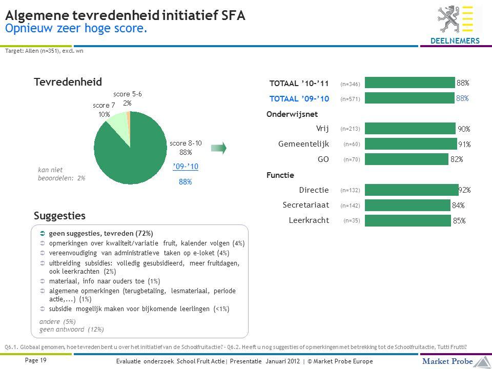Title | Date | © Market Probe Page 19 Market Probe DEELNEMERS Evaluatie onderzoek School Fruit Actie| Presentatie Januari 2012 | © Market Probe Europe Algemene tevredenheid initiatief SFA Opnieuw zeer hoge score.