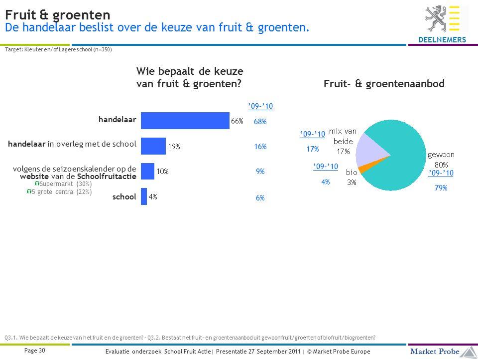 Title | Date | © Market Probe Page 30 Market Probe DEELNEMERS Evaluatie onderzoek School Fruit Actie| Presentatie 27 September 2011 | © Market Probe Europe Fruit & groenten De handelaar beslist over de keuze van fruit & groenten.