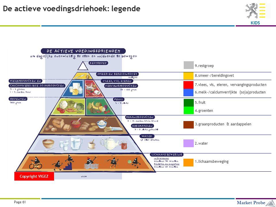 Title | Date | © Market Probe Page 61 Market Probe KIDS De actieve voedingsdriehoek: legende 9.restgroep 8.smeer-/bereidingsvet 7.vlees, vis, eieren, vervangingsproducten 6.melk-/calciumverrijkte (soja)producten 5.fruit 4.groenten 3.graanproducten & aardappelen 2.water 1.lichaamsbeweging Copyright VIGEZ