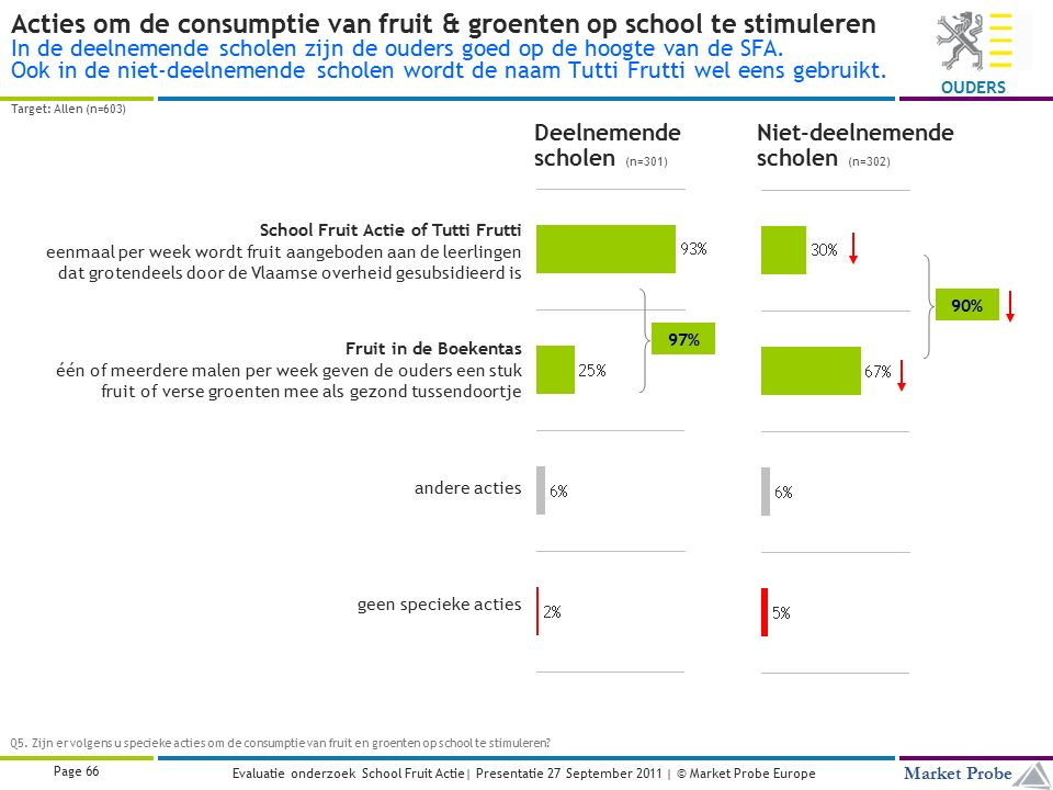 Title | Date | © Market Probe Page 66 Market Probe OUDERS Evaluatie onderzoek School Fruit Actie| Presentatie 27 September 2011 | © Market Probe Europe Acties om de consumptie van fruit & groenten op school te stimuleren In de deelnemende scholen zijn de ouders goed op de hoogte van de SFA.