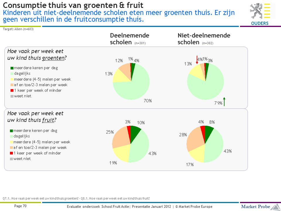 Title | Date | © Market Probe Page 70 Market Probe OUDERS Evaluatie onderzoek School Fruit Actie| Presentatie Januari 2012 | © Market Probe Europe Con