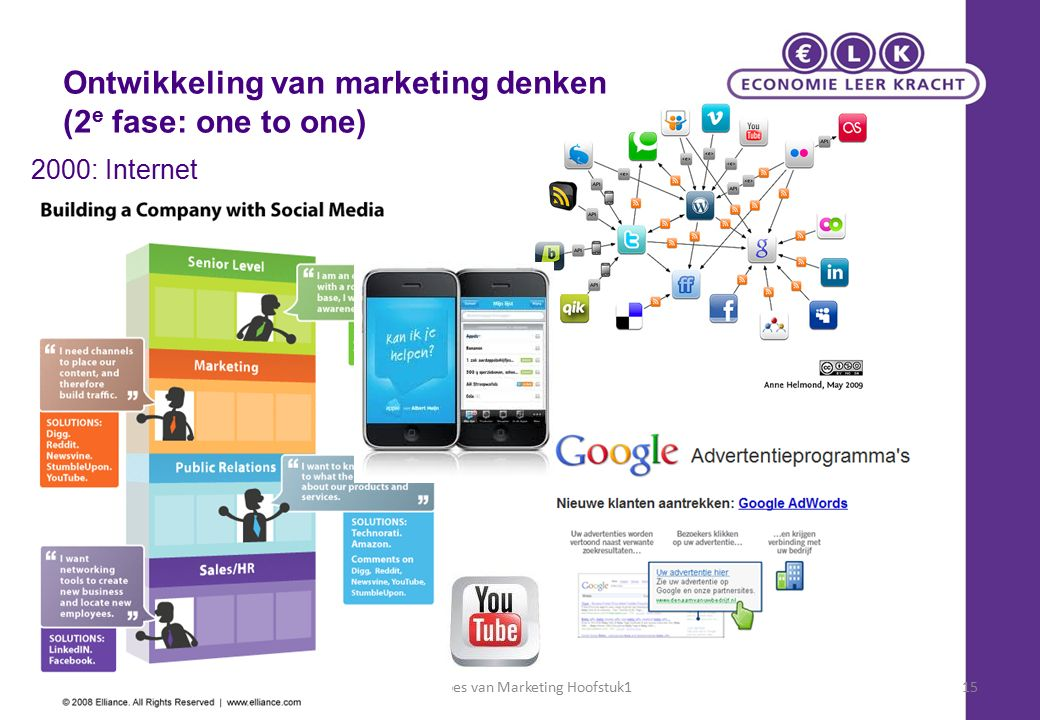 Principes van Marketing Hoofstuk115 Ontwikkeling van marketing denken (2 e fase: one to one) 2000: Internet