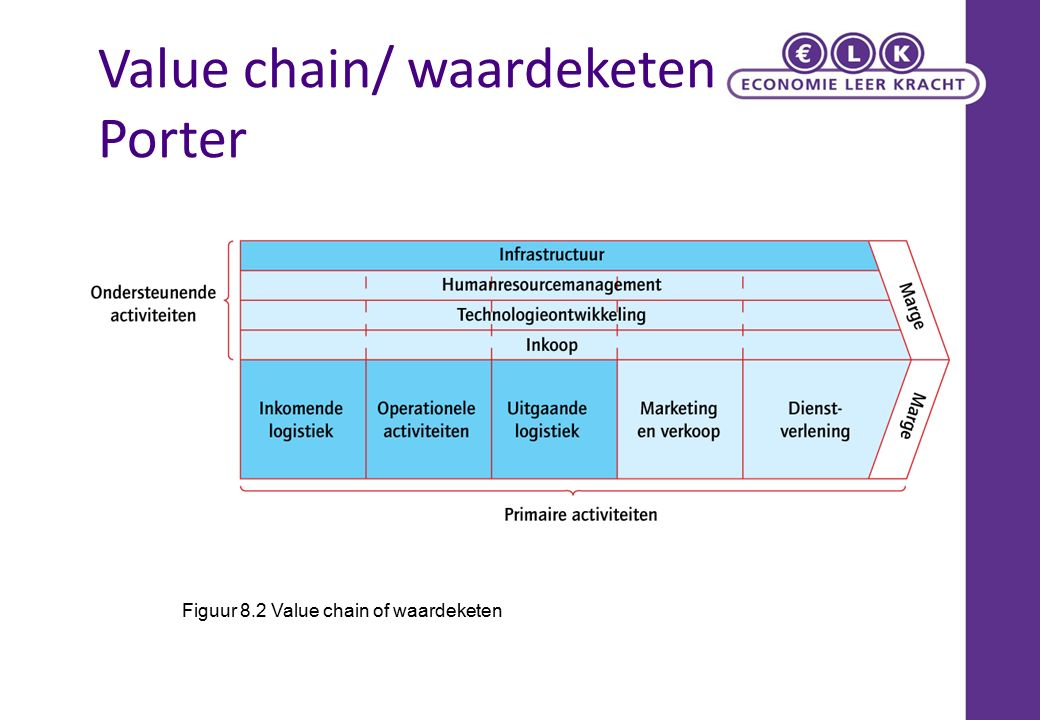 Value chain/ waardeketen Porter Figuur 8.2 Value chain of waardeketen