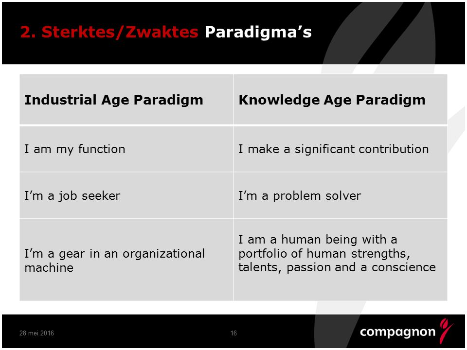 2. Sterktes/Zwaktes Paradigma's Industrial Age ParadigmKnowledge Age Paradigm I am my functionI make a significant contribution I'm a job seekerI'm a