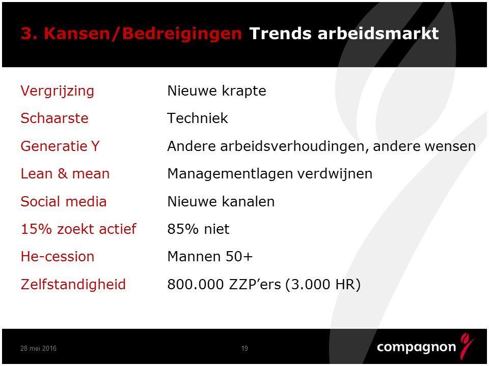 3. Kansen/Bedreigingen Trends arbeidsmarkt Vergrijzing Nieuwe krapte Schaarste Techniek Generatie Y Andere arbeidsverhoudingen, andere wensen Lean & m