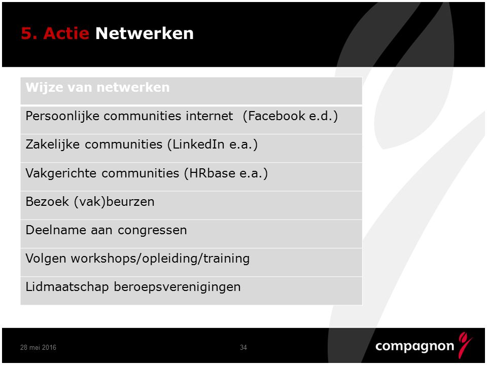 5. Actie Netwerken 28 mei 201634 Wijze van netwerken Persoonlijke communities internet (Facebook e.d.) Zakelijke communities (LinkedIn e.a.) Vakgerich