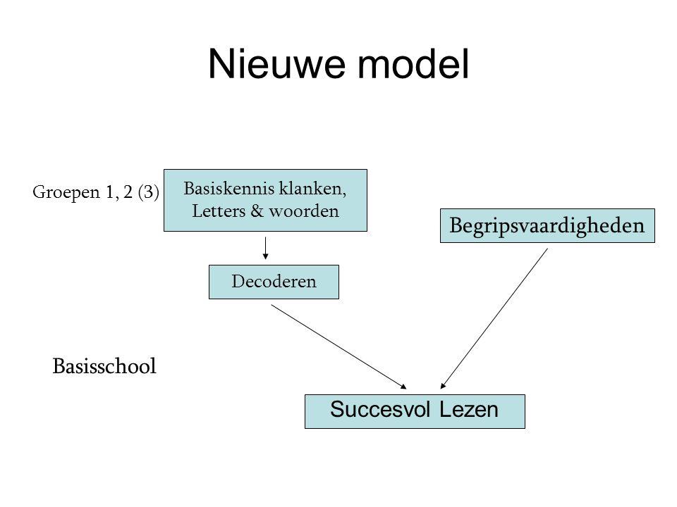 Nieuwe model Succesvol Lezen Basiskennis klanken, Letters & woorden Decoderen Begripsvaardigheden Groepen 1, 2 (3) Basisschool