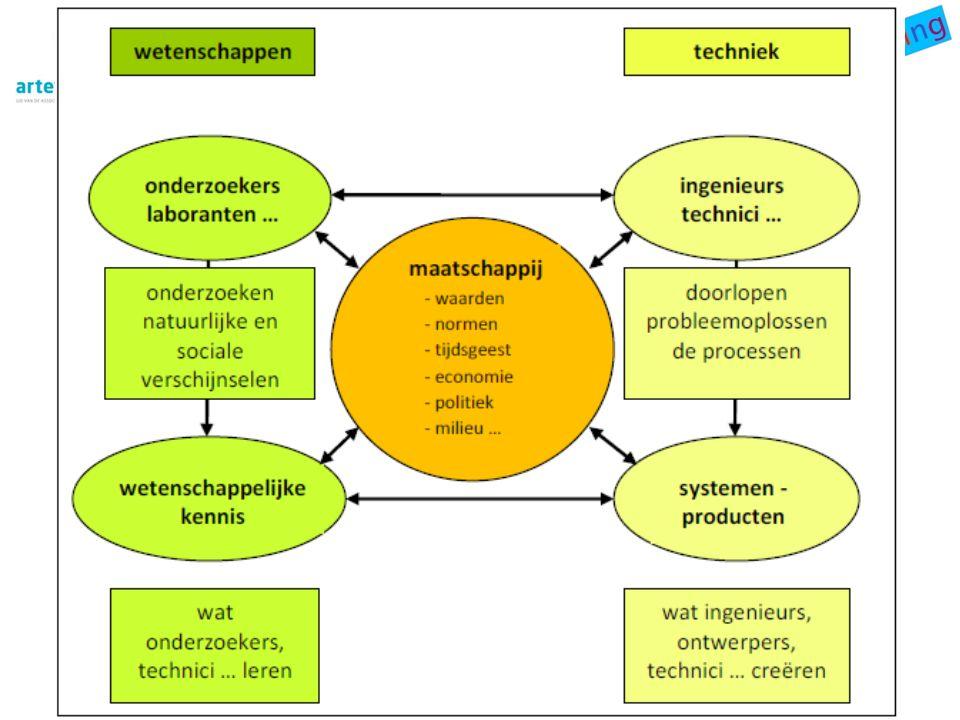 Uitgangspunten Levensecht (authentiek) engineeringsonderwijs – wetenschappen – techniek - maatschappij
