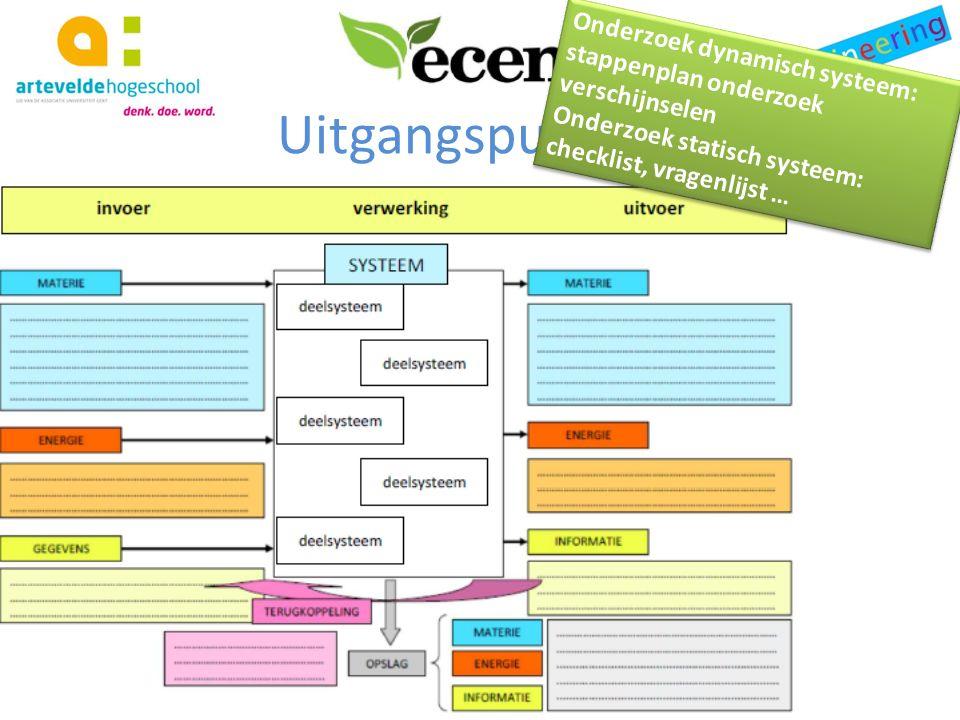 Uitgangspunten Onderzoek dynamisch systeem: stappenplan onderzoek verschijnselen Onderzoek statisch systeem: checklist, vragenlijst … Onderzoek dynami