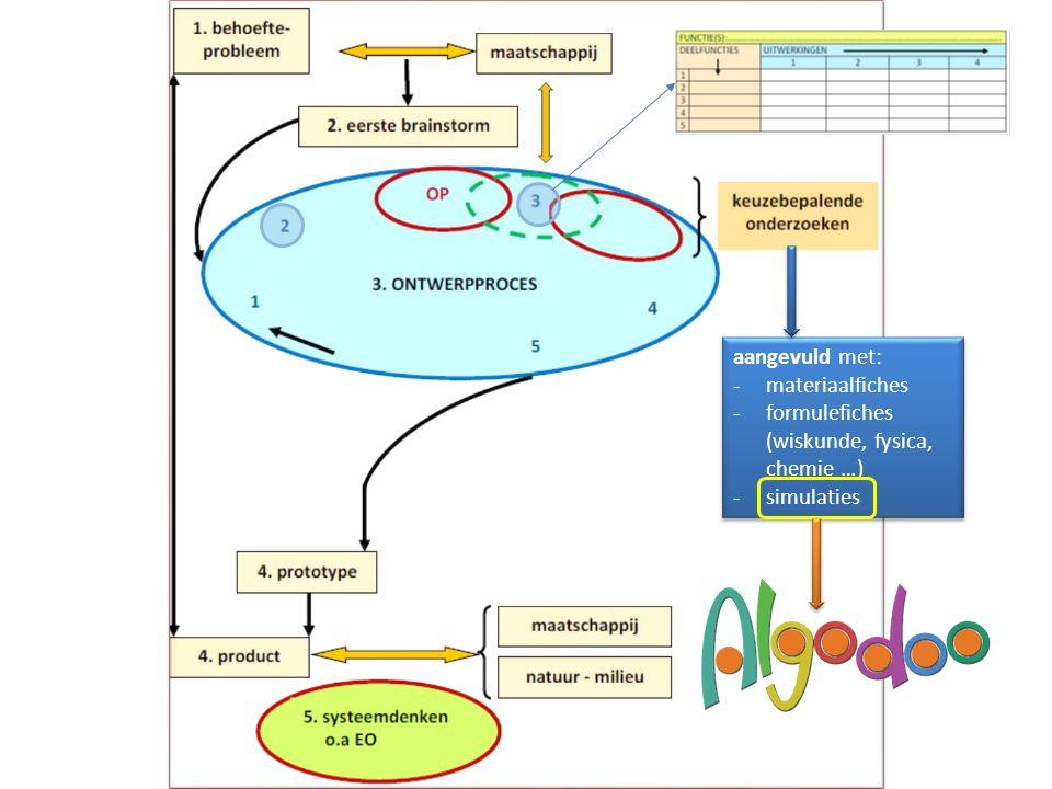 aangevuld met: -materiaalfiches -formulefiches (wiskunde, fysica, chemie …) -simulaties aangevuld met: -materiaalfiches -formulefiches (wiskunde, fysi