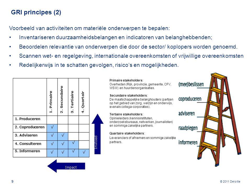 © 2011 Deloitte GRI principes (2) Voorbeeld van activiteiten om materiële onderwerpen te bepalen: Inventariseren duurzaamheidsbelangen en indicatoren