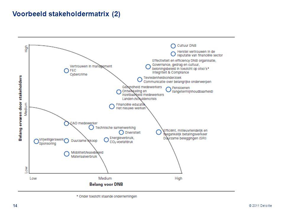 © 2011 Deloitte Voorbeeld stakeholdermatrix (2) 14