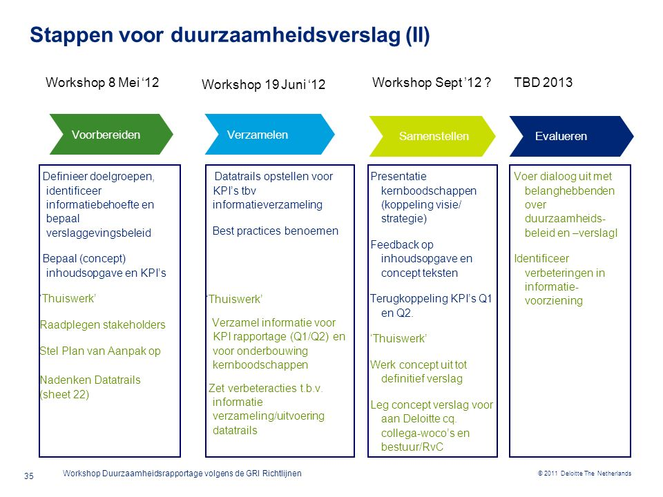 © 2011 Deloitte The Netherlands Workshop Duurzaamheidsrapportage volgens de GRI Richtlijnen Stappenplan duurzaamheidsverslaggeving (III) 36 - Snel extern resultaat - Beperkte inspanning - Vergroot bewustzijn medewerkers - Niet alle KPI's direct beschikbaar - Lage betrouwbaarheid - Rapportage op laag volwassenheids niveau Operationele processen Gap analyse Rapportage Bestaande KPI's Minimale toevoeging o.b.v.
