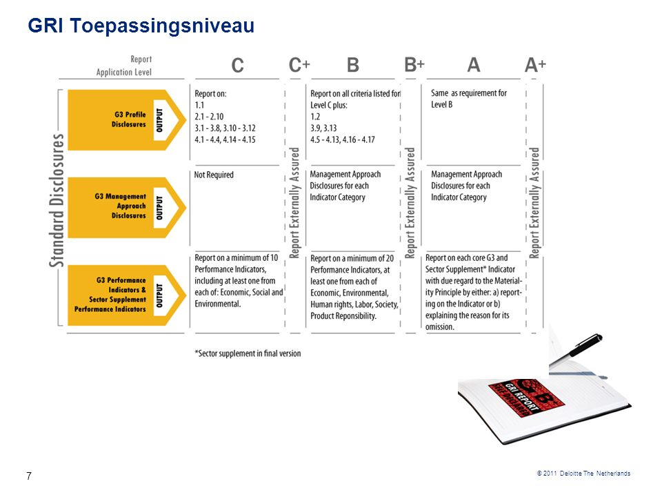 © 2011 Deloitte GRI G3.1 Principes (1) Maak gebruik van de testvragen van GRI om te bepalen of u op koers bent 8