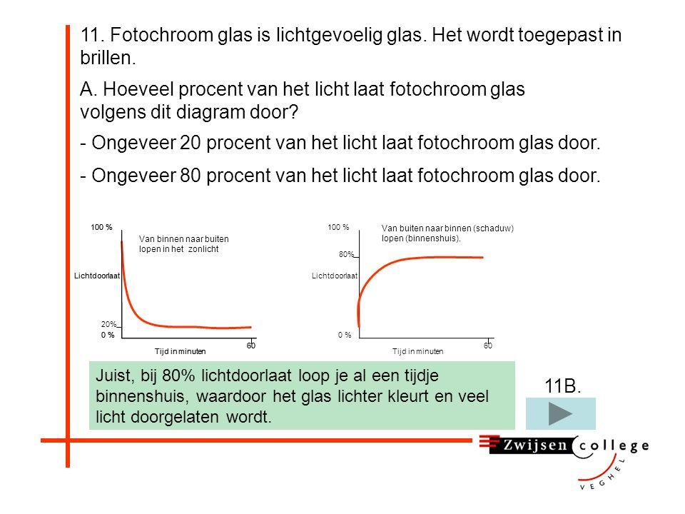 11. Fotochroom glas is lichtgevoelig glas. Het wordt toegepast in brillen. A. Hoeveel procent van het licht laat fotochroom glas binnenshuis volgens d