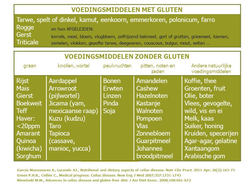 7 en hun AFGELEIDEN: korrels, meel, bloem, vlugbloem, zelfrijzend bakmeel, gort of grutten, griesmeel, kiemen, zemelen, vlokken, gepofte tarwe, deegwaren, couscous, bulgur, mout, seitan … García-Manzanares A., Lucendo AJ., Nutritional and dietary aspects of celiac disease.