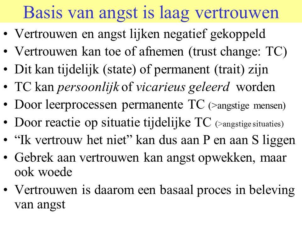 Basis van angst is laag vertrouwen Vertrouwen en angst lijken negatief gekoppeld Vertrouwen kan toe of afnemen (trust change: TC) Dit kan tijdelijk (state) of permanent (trait) zijn TC kan persoonlijk of vicarieus geleerd worden Door leerprocessen permanente TC (>angstige mensen) Door reactie op situatie tijdelijke TC (>angstige situaties) Ik vertrouw het niet kan dus aan P en aan S liggen Gebrek aan vertrouwen kan angst opwekken, maar ook woede Vertrouwen is daarom een basaal proces in beleving van angst