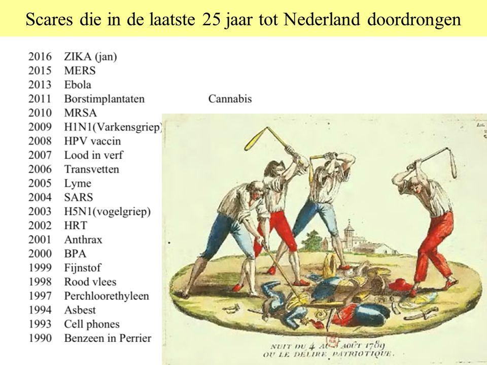 Scares die in de laatste 25 jaar tot Nederland doordrongen