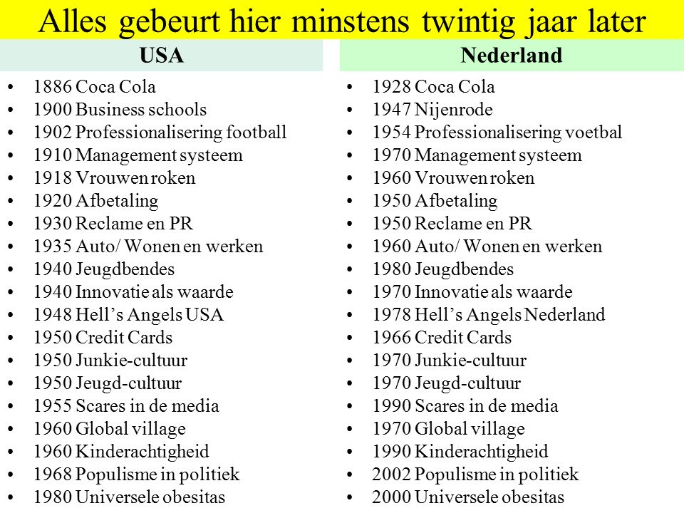 Alles gebeurt hier minstens twintig jaar later USA 1886 Coca Cola 1900 Business schools 1902 Professionalisering football 1910 Management systeem 1918 Vrouwen roken 1920 Afbetaling 1930 Reclame en PR 1935 Auto/ Wonen en werken 1940 Jeugdbendes 1940 Innovatie als waarde 1948 Hell's Angels USA 1950 Credit Cards 1950 Junkie-cultuur 1950 Jeugd-cultuur 1955 Scares in de media 1960 Global village 1960 Kinderachtigheid 1968 Populisme in politiek 1980 Universele obesitas Nederland 1928 Coca Cola 1947 Nijenrode 1954 Professionalisering voetbal 1970 Management systeem 1960 Vrouwen roken 1950 Afbetaling 1950 Reclame en PR 1960 Auto/ Wonen en werken 1980 Jeugdbendes 1970 Innovatie als waarde 1978 Hell's Angels Nederland 1966 Credit Cards 1970 Junkie-cultuur 1970 Jeugd-cultuur 1990 Scares in de media 1970 Global village 1990 Kinderachtigheid 2002 Populisme in politiek 2000 Universele obesitas