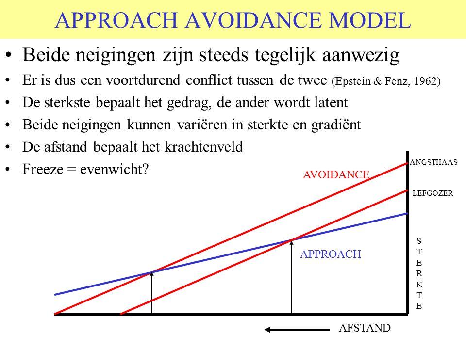 APPROACH AVOIDANCE MODEL Beide neigingen zijn steeds tegelijk aanwezig Er is dus een voortdurend conflict tussen de twee (Epstein & Fenz, 1962) De sterkste bepaalt het gedrag, de ander wordt latent Beide neigingen kunnen variëren in sterkte en gradiënt De afstand bepaalt het krachtenveld Freeze = evenwicht.