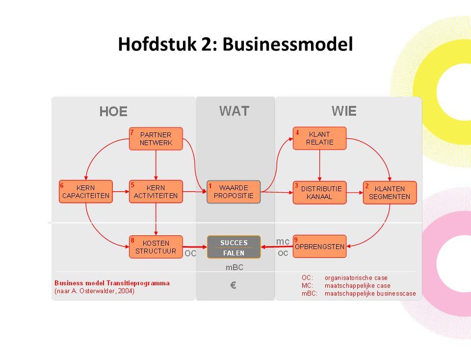 Hofdstuk 2: Businessmodel