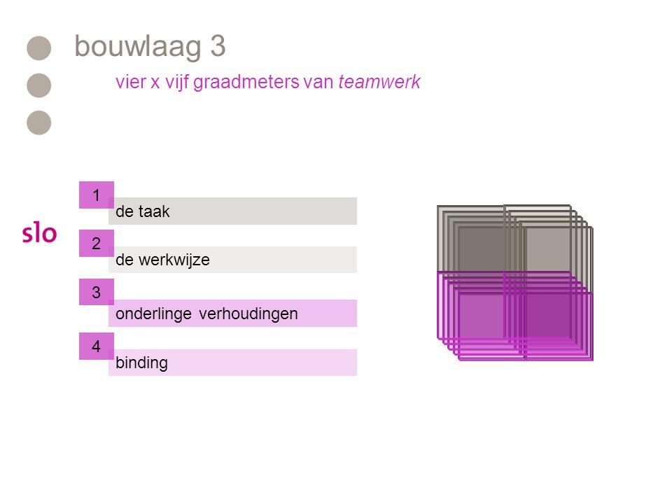 bouwlaag 3 de taak de werkwijze onderlinge verhoudingen binding 1 2 4 vier x vijf graadmeters van teamwerk 3
