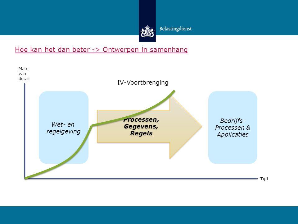 Wet- en regelgeving Bedrijfs- Processen & Applicaties Processen, Gegevens, Regels Processen, Gegevens, Regels Mate van detail IV-Voortbrenging Tijd Hoe kan het dan beter -> Ontwerpen in samenhang