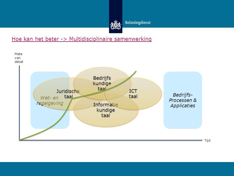 Wet- en regelgeving Bedrijfs- Processen & Applicaties Mate van detail Tijd Hoe kan het beter -> Multidisciplinaire samenwerking Juridische taal Juridi