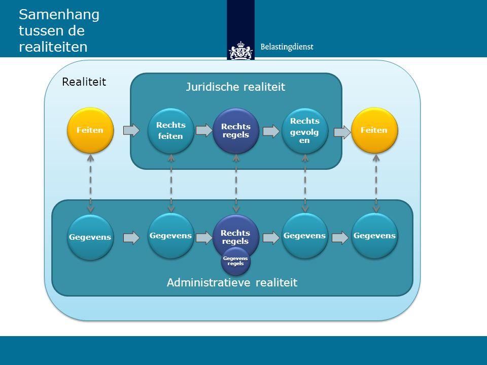 Realiteit Feiten Juridische realiteit Administratieve realiteit Rechts feiten Rechts regels Rechts gevolg en Gegevens Rechts regels FeitenGegevens Sam