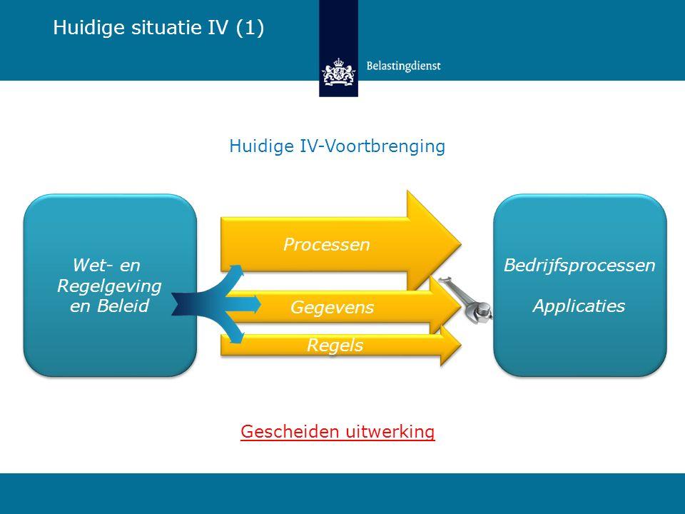 Bedrijfsprocessen Applicaties Processen Gegevens Regels Huidige IV-Voortbrenging Huidige situatie IV (1) Wet- en Regelgeving en Beleid Wet- en Regelgeving en Beleid Gescheiden uitwerking