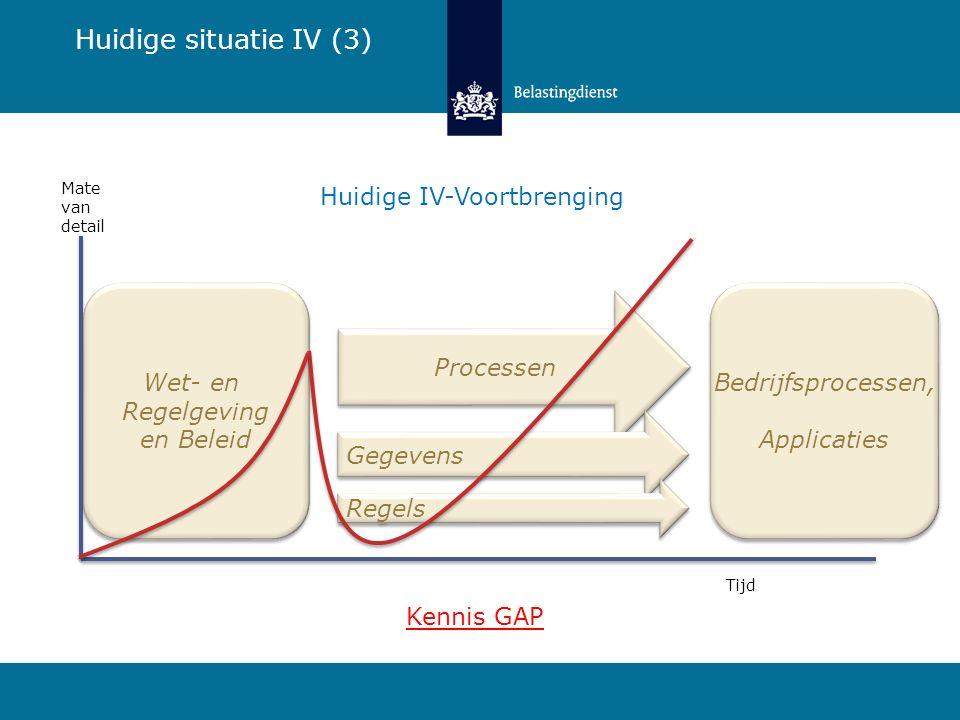 Huidige situatie IV samengevat: Kortom: onvoldoende grip op de inhoud, op proces en op kennis.