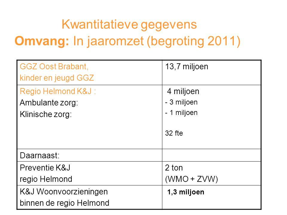Kwantitatieve gegevens Omvang: In jaaromzet (begroting 2011) GGZ Oost Brabant, kinder en jeugd GGZ 13,7 miljoen Regio Helmond K&J : Ambulante zorg: Klinische zorg: 4 miljoen - 3 miljoen - 1 miljoen 32 fte Daarnaast: Preventie K&J regio Helmond 2 ton (WMO + ZVW) K&J Woonvoorzieningen binnen de regio Helmond 1,3 miljoen