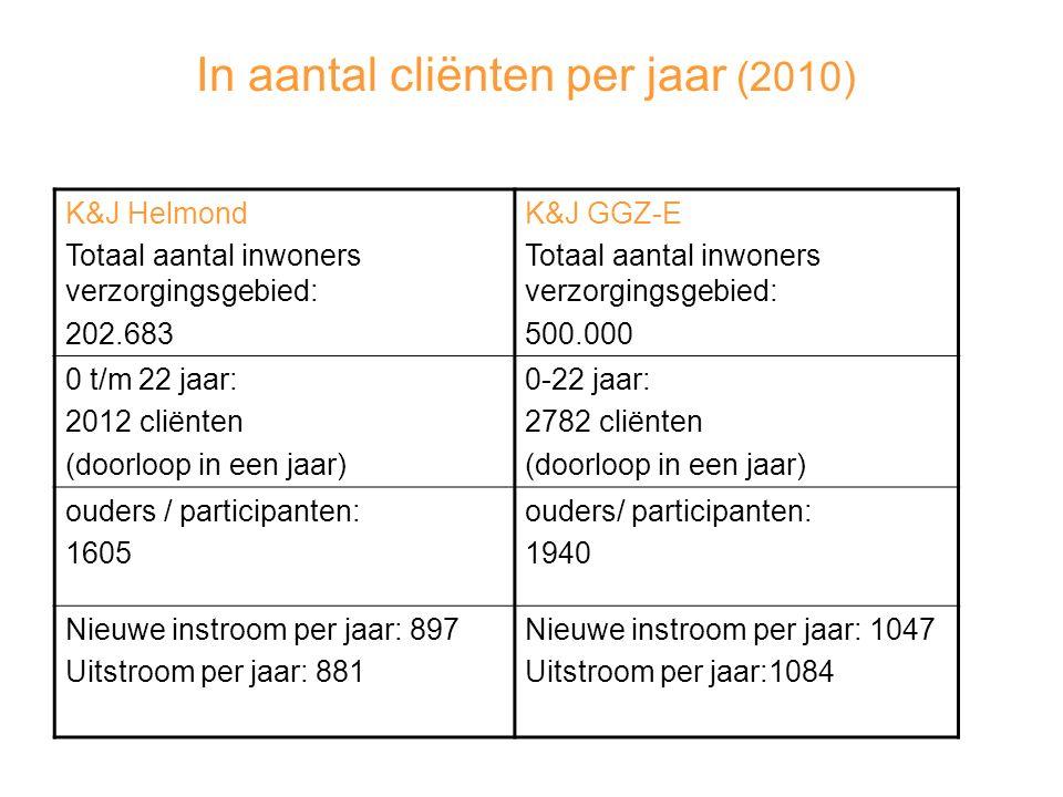 In aantal cliënten per jaar (2010) K&J Helmond Totaal aantal inwoners verzorgingsgebied: 202.683 K&J GGZ-E Totaal aantal inwoners verzorgingsgebied: 500.000 0 t/m 22 jaar: 2012 cliënten (doorloop in een jaar) 0-22 jaar: 2782 cliënten (doorloop in een jaar) ouders / participanten: 1605 ouders/ participanten: 1940 Nieuwe instroom per jaar: 897 Uitstroom per jaar: 881 Nieuwe instroom per jaar: 1047 Uitstroom per jaar:1084