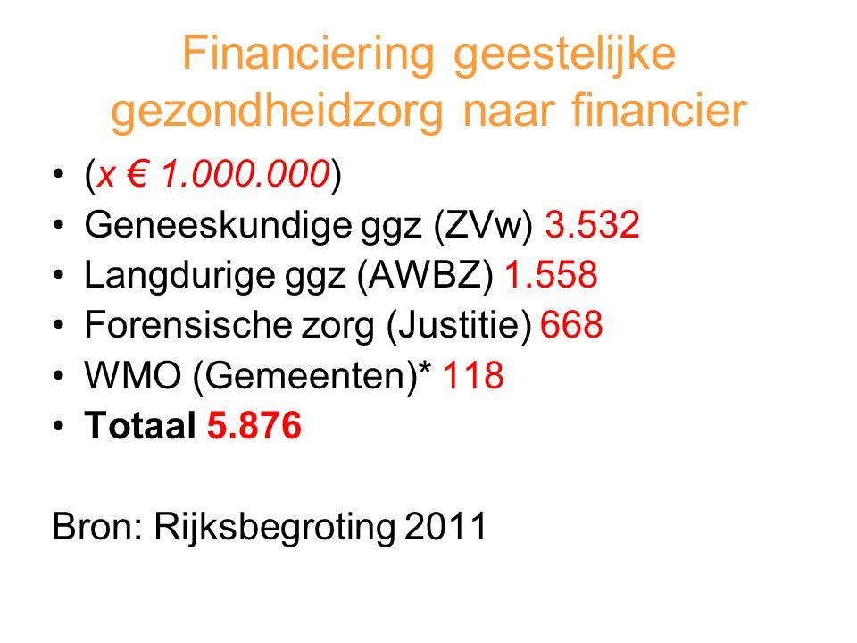 Financiering geestelijke gezondheidzorg naar financier (x € 1.000.000) Geneeskundige ggz (ZVw) 3.532 Langdurige ggz (AWBZ) 1.558 Forensische zorg (Justitie) 668 WMO (Gemeenten)* 118 Totaal 5.876 Bron: Rijksbegroting 2011