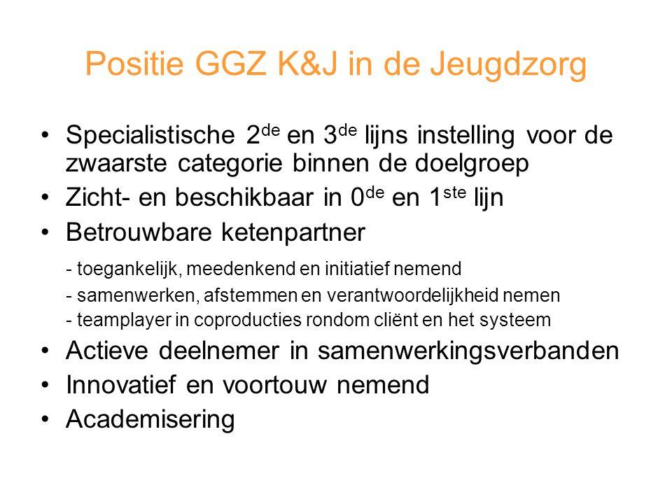 Positie GGZ K&J in de Jeugdzorg Specialistische 2 de en 3 de lijns instelling voor de zwaarste categorie binnen de doelgroep Zicht- en beschikbaar in 0 de en 1 ste lijn Betrouwbare ketenpartner - toegankelijk, meedenkend en initiatief nemend - samenwerken, afstemmen en verantwoordelijkheid nemen - teamplayer in coproducties rondom cliënt en het systeem Actieve deelnemer in samenwerkingsverbanden Innovatief en voortouw nemend Academisering