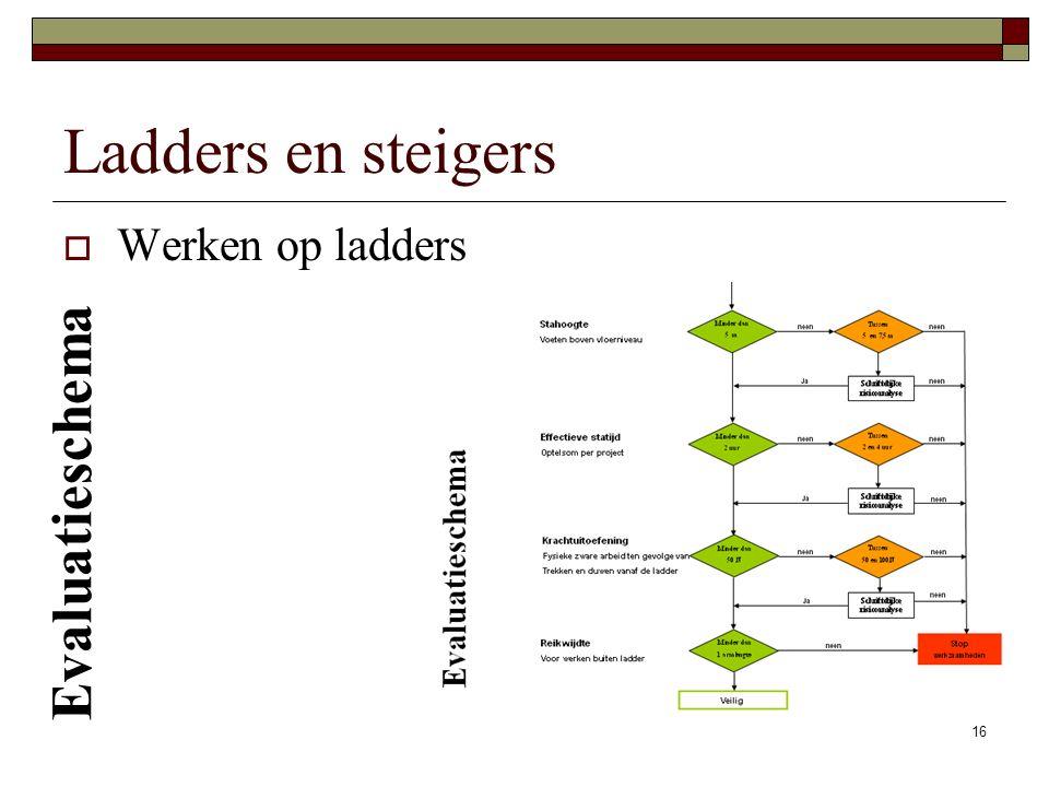 16 Ladders en steigers  Werken op ladders Evaluatieschema