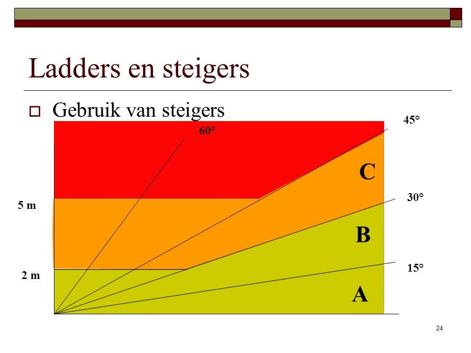 24 Ladders en steigers  Gebruik van steigers 15° 30° 45° 60° A B C 2 m 5 m