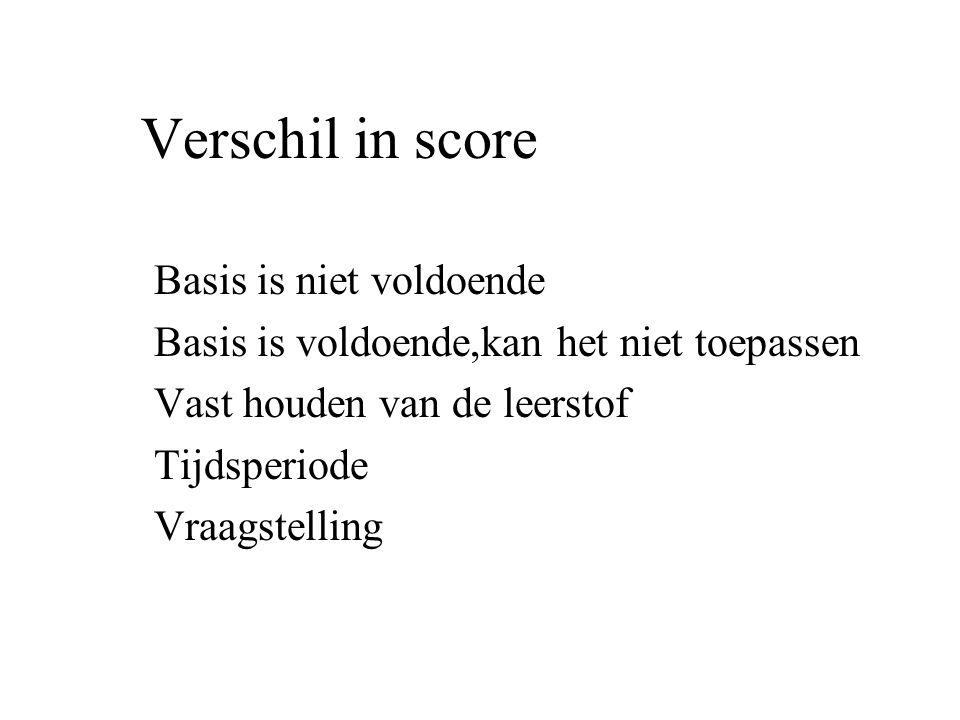 Verschil in score Basis is niet voldoende Basis is voldoende,kan het niet toepassen Vast houden van de leerstof Tijdsperiode Vraagstelling